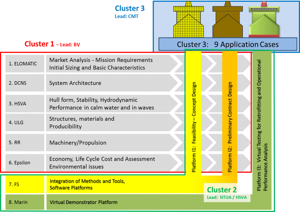 Fig. 2: global project structure indicating the 3 clusters of holiship
