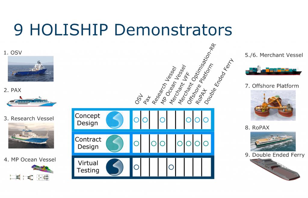Fig 3: details of cluster 3 application cases/demonstrators of holiship